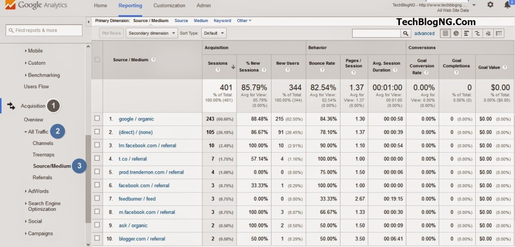 How To Detect Website Traffic Sources with Analytics