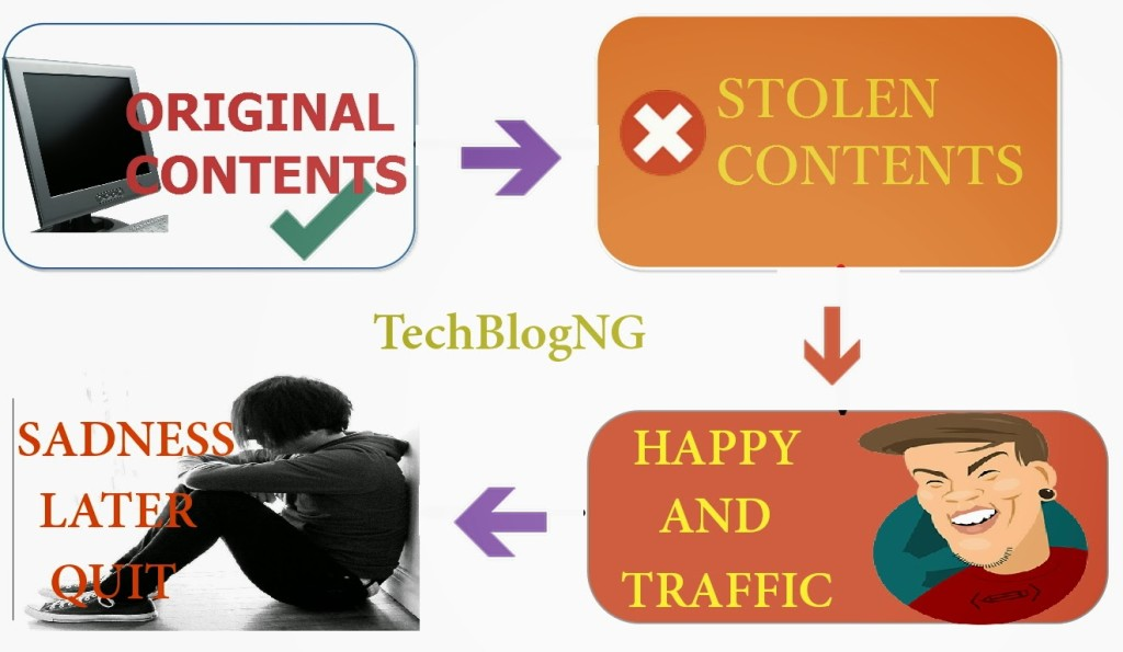 stealing website posts-blog posts or articles