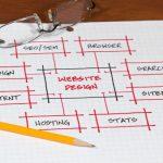 Website planning techblogng - HiideeMedia