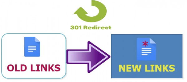 301 Redirect, 301 redirect old posts, redirect 301, htaccess 301 redirect, free url redirection